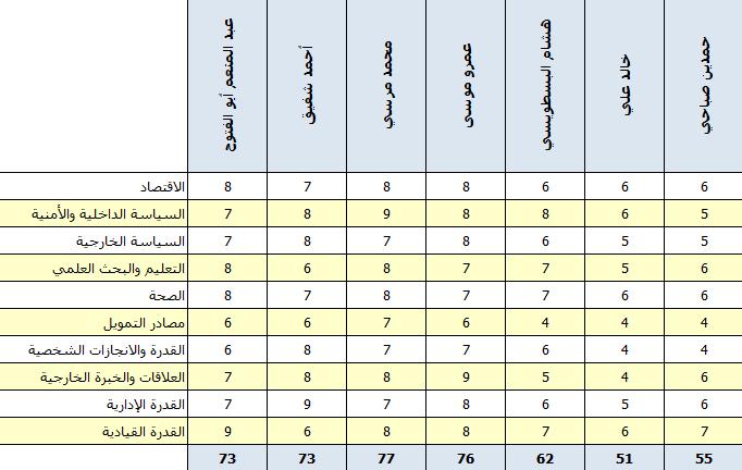 تقييم مرشحي الانتخابات الرئاسية في مصر - الجزء الثالث