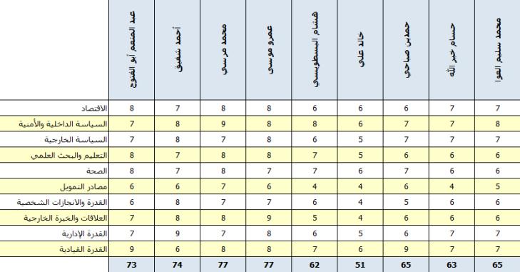 تقييم مرشحي الانتخابات الرئاسية في مصر – الجزء الرابع
