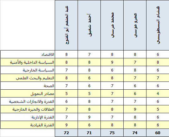 تقييم مرشحي الانتخابات الرئاسية في مصر
